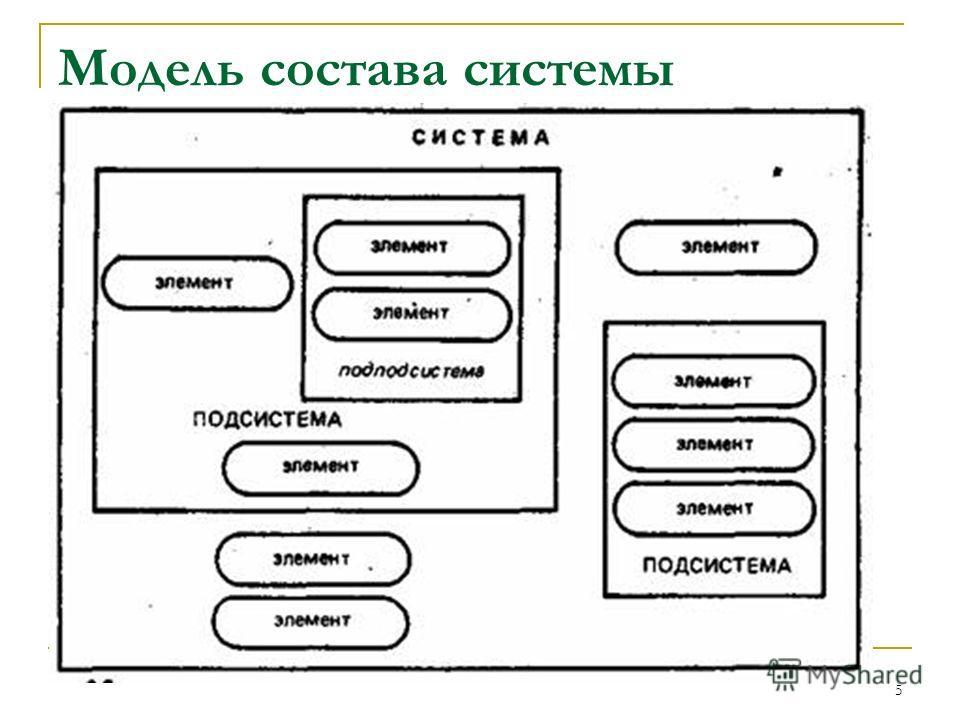 5 Модель состава системы