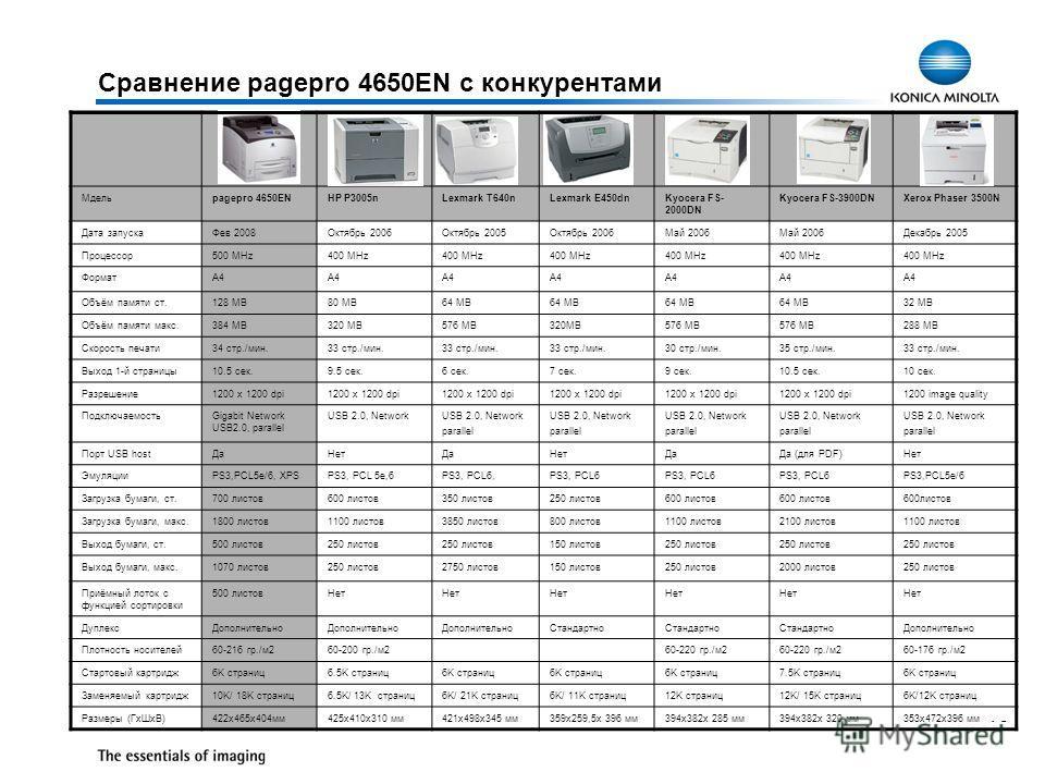 10 Сравнение pagepro 4650EN с конкурентами Мдельpagepro 4650ENHP P3005nLexmark T640nLexmark E450dnKyocera FS- 2000DN Kyocera FS-3900DNXerox Phaser 3500N Дата запускаФев 2008Октябрь 2006Октябрь 2005Октябрь 2006Май 2006 Декабрь 2005 Процессор500 MHz400