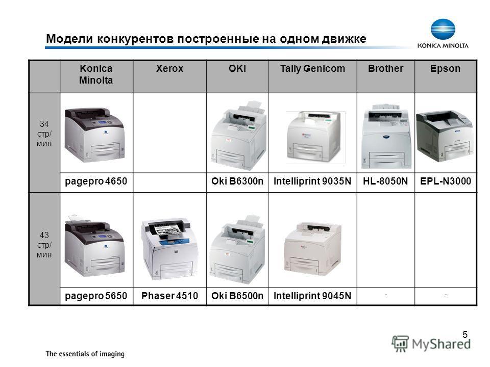 5 Модели конкурентов построенные на одном движке Konica Minolta XeroxOKITally GenicomBrotherEpson 34 стр/ мин pagepro 4650Oki B6300nIntelliprint 9035NHL-8050NEPL-N3000 43 стр/ мин pagepro 5650Phaser 4510Oki B6500nIntelliprint 9045N --