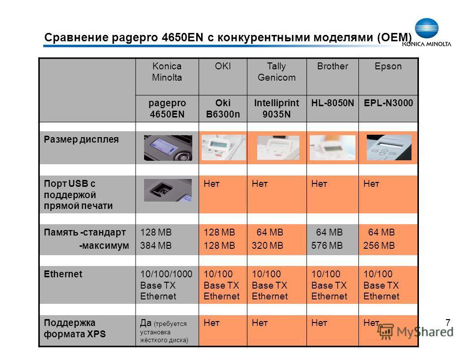 7 Сравнение pagepro 4650EN с конкурентными моделями (OEM) Konica Minolta OKITally Genicom BrotherEpson pagepro 4650EN Oki B6300n Intelliprint 9035N HL-8050NEPL-N3000 Размер дисплея Порт USB с поддержой прямой печати Нет Память -стандарт -максимум 128