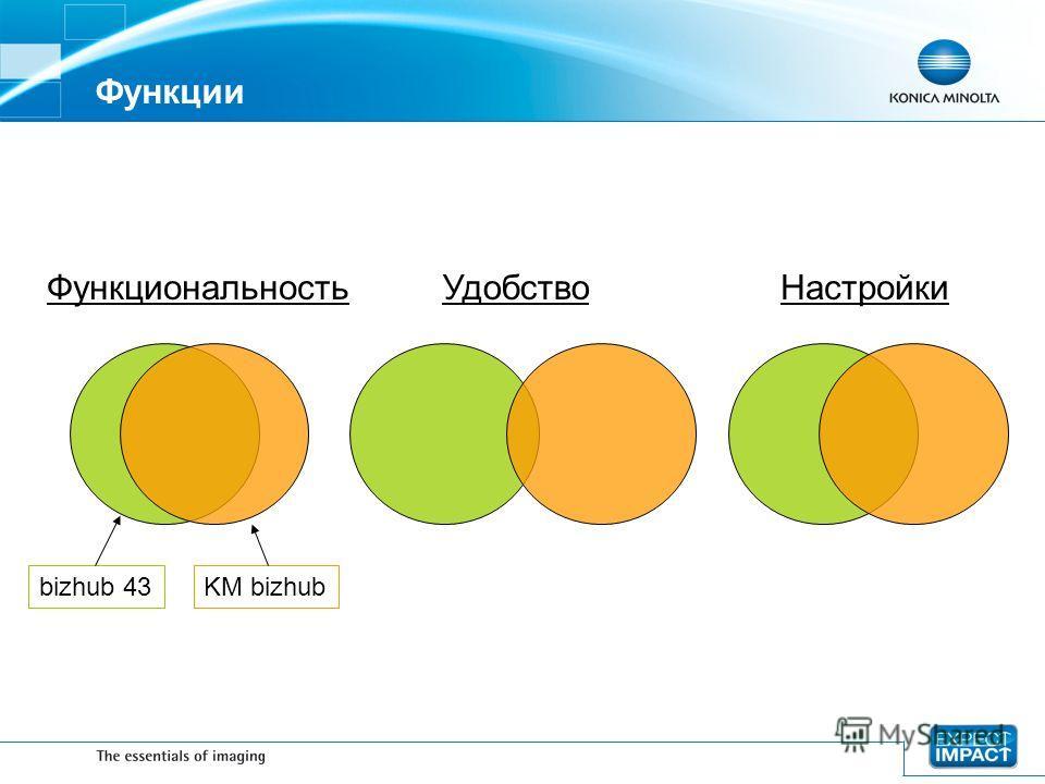 Функции bizhub 43KM bizhub ФункциональностьУдобствоНастройки