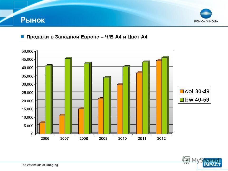 Рынок Продажи в Западной Европе – Ч/Б A4 и Цвет A4
