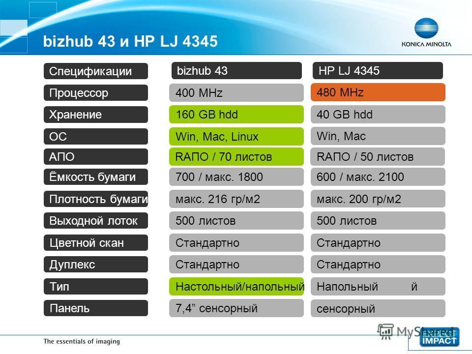 bizhub 43 и HP LJ 4345 400 MHz Процессор Хранение ОС bizhub 43 Спецификации HP LJ 4345 480 MHz 160 GB hdd 40 GB hdd Win, Mac, Linux Win, Mac 7,4 сенсорный Панель сенсорный Стандартно Цветной скан Дуплекс Стандартно Тип Настольный/напольныйНапольныйй