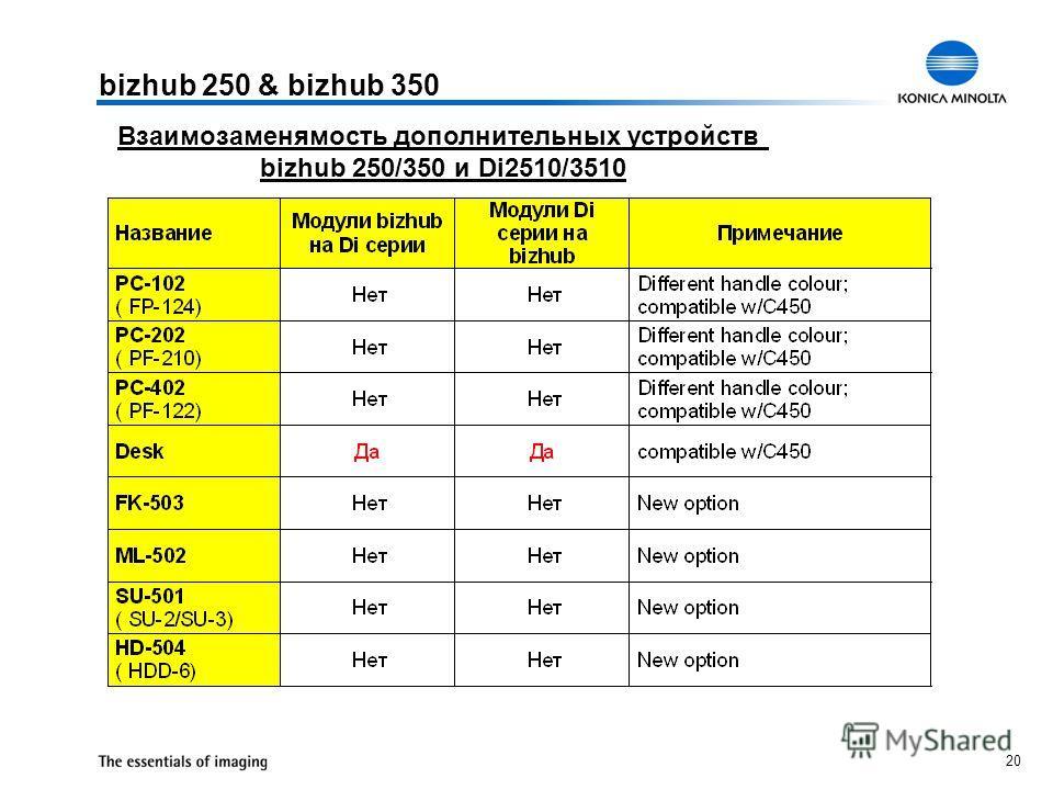 20 bizhub 250 & bizhub 350 Взаимозаменямость дополнительных устройств bizhub 250/350 и Di2510/3510