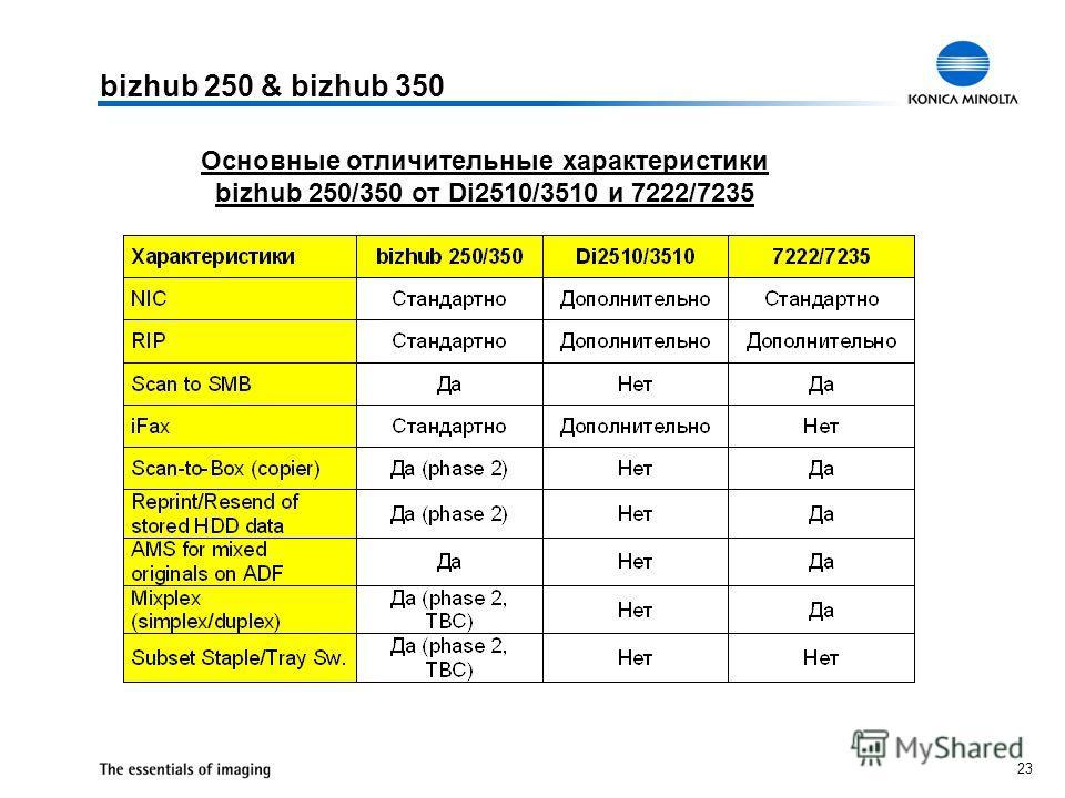 23 bizhub 250 & bizhub 350 Основные отличительные характеристики bizhub 250/350 от Di2510/3510 и 7222/7235