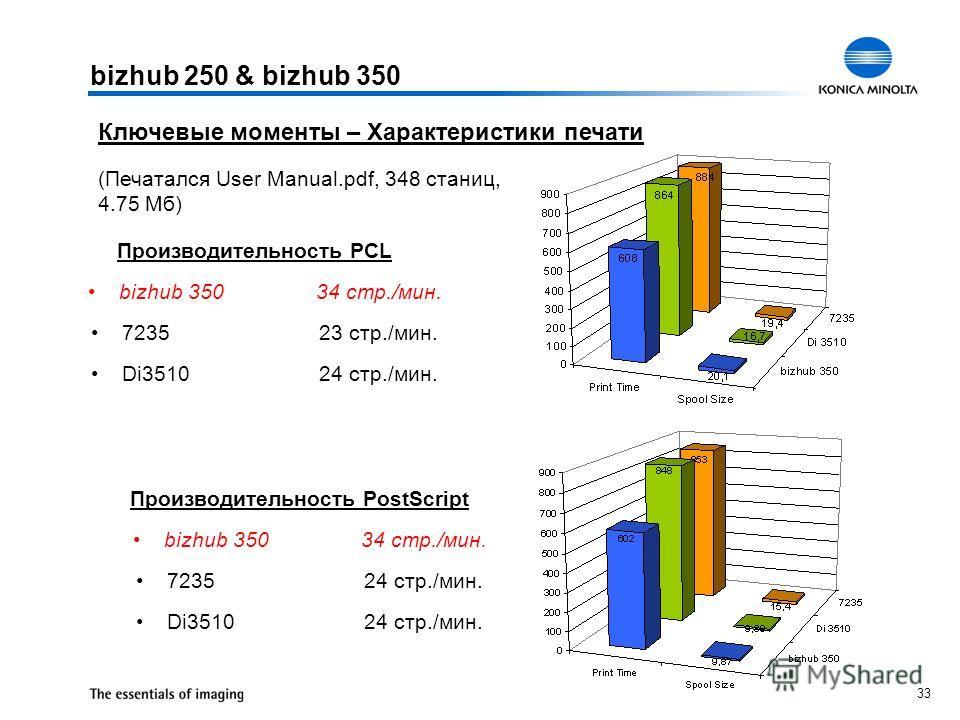 33 (Печатался User Manual.pdf, 348 станиц, 4.75 Mб) Производительность PCL bizhub 350 34 стр./мин. 723523 стр./мин. Di351024 стр./мин. Производительность PostScript bizhub 350 34 стр./мин. 723524 стр./мин. Di351024 стр./мин. bizhub 250 & bizhub 350 К