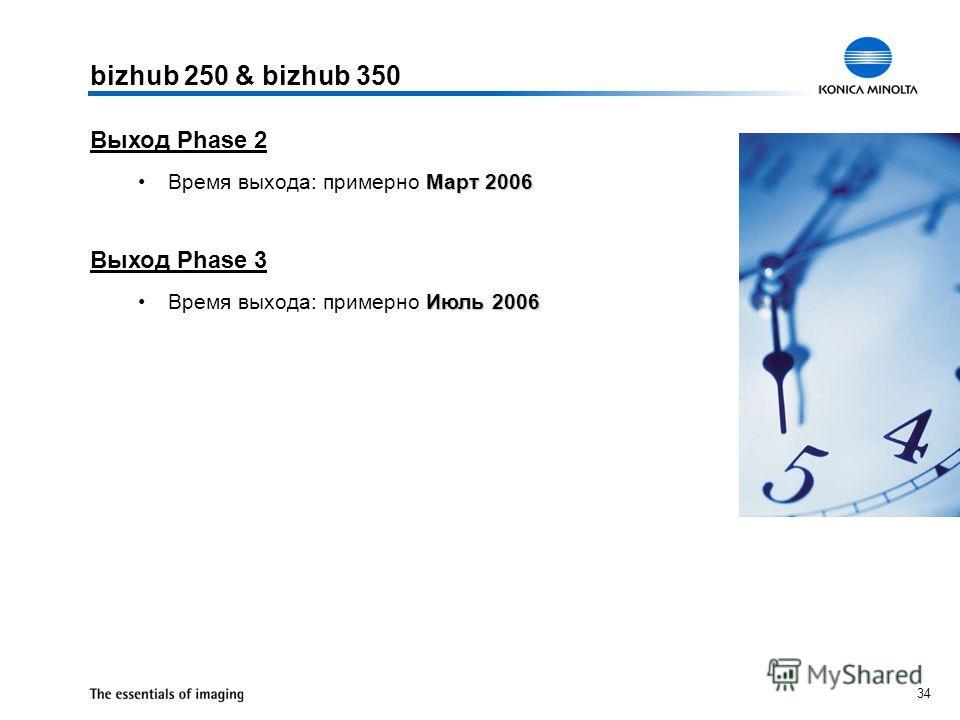 34 Выход Phase 2 Март 2006Время выхода: примерно Март 2006 Выход Phase 3 Июль 2006Время выхода: примерно Июль 2006 bizhub 250 & bizhub 350