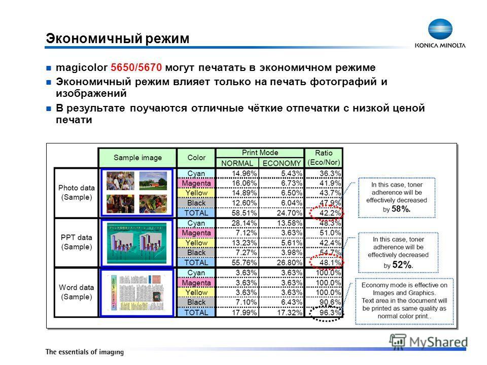 Экономичный режим magicolor 5650/5670 могут печатать в экономичном режиме Экономичный режим влияет только на печать фотографий и изображений В результате поучаются отличные чёткие отпечатки с низкой ценой печати