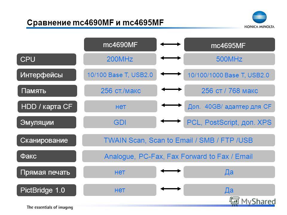 Сравнение mc4690MF и mc4695MF mc4695MF mc4690MF Сканирование TWAIN Scan, Scan to Email / SMB / FTP /USB Эмуляции GDI PCL, PostScript, доп. XPS нет Да Прямая печать Факс Analogue, PC-Fax, Fax Forward to Fax / Email Интерфейсы 10/100 Base T, USB2.0 10/