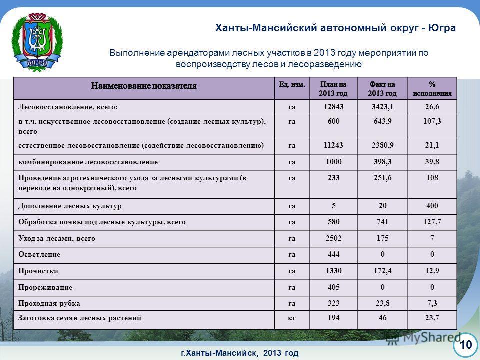г.Ханты-Мансийск, 2013 год Выполнение арендаторами лесных участков в 2013 году мероприятий по воспроизводству лесов и лесоразведению Ханты-Мансийский автономный округ - Югра 10 Лесовосстановление, всего:га128433423,126,6 в т.ч. искусственное лесовосс