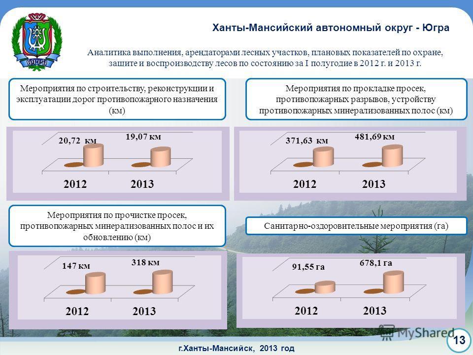 г.Ханты-Мансийск, 2013 год Аналитика выполнения, арендаторами лесных участков, плановых показателей по охране, защите и воспроизводству лесов по состоянию за I полугодие в 2012 г. и 2013 г. Ханты-Мансийский автономный округ - Югра 13 Мероприятия по с