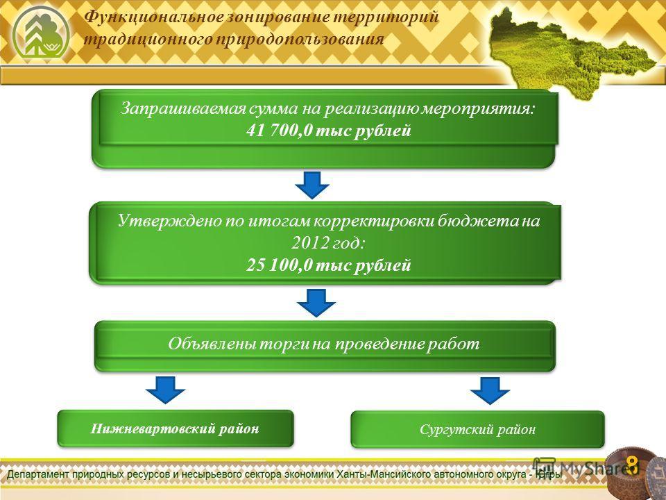 Функциональное зонирование территорий традиционного природопользования 8 8 Объявлены торги на проведение работ Утверждено по итогам корректировки бюджета на 2012 год: 25 100,0 тыс рублей Утверждено по итогам корректировки бюджета на 2012 год: 25 100,