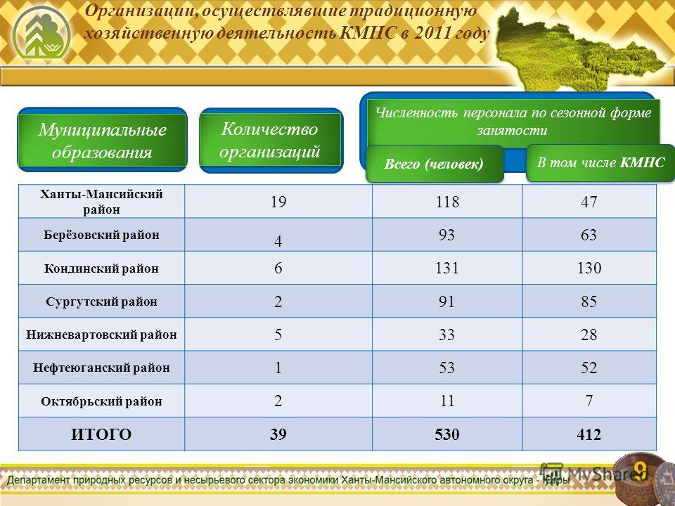 Организации, осуществлявшие традиционную хозяйственную деятельность КМНС в 2011 году 9 9 Муниципальные образования Количество организаций Численность персонала по сезонной форме занятости Всего (человек) В том числе КМНС Ханты-Мансийский район 191184