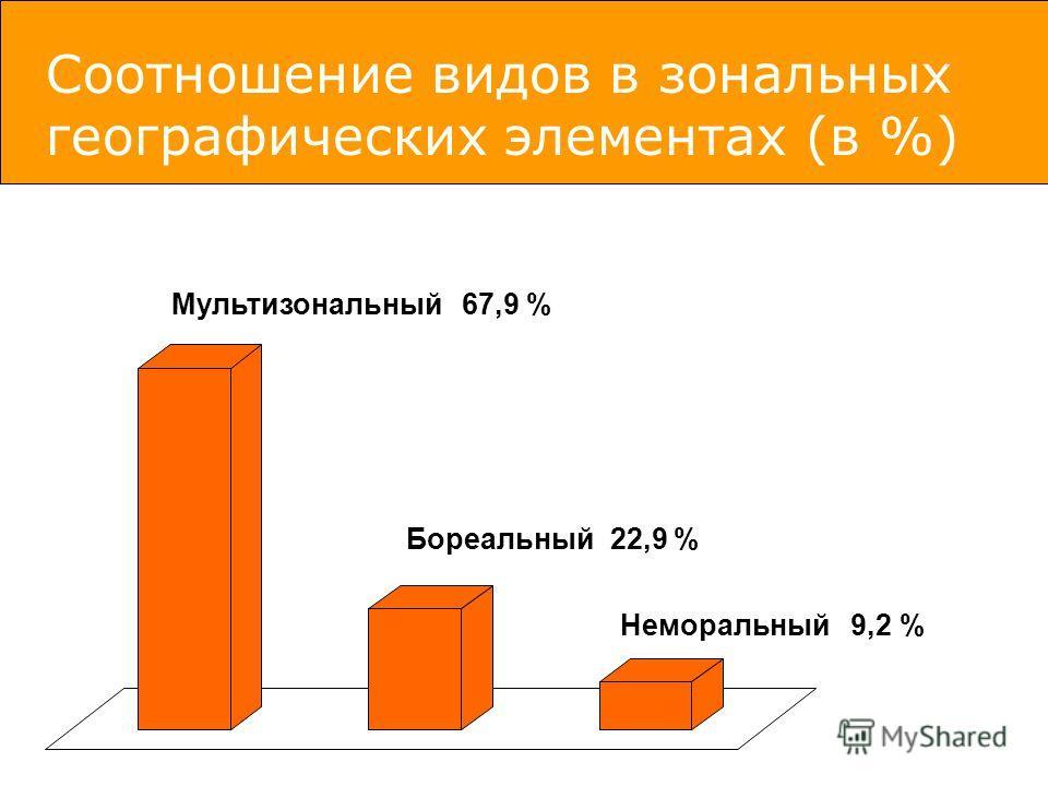 Неморальный 9,2 % Бореальный 22,9 % Мультизональный 67,9 % Соотношение видов в зональных географических элементах (в %)