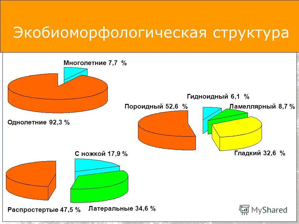 Однолетние 92,3 % Многолетние 7,7 % Распростертые 47,5 % С ножкой 17,9 % Латеральные 34,6 % Пороидный 52,6 %Ламеллярный 8,7 % Гидноидный 6,1 % Гладкий 32,6 % Экобиоморфологическая структура