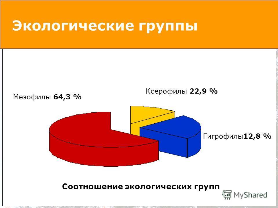 Экологические группы Ксерофилы 22,9 % Мезофилы 64,3 % Гигрофилы12,8 % Соотношение экологических групп