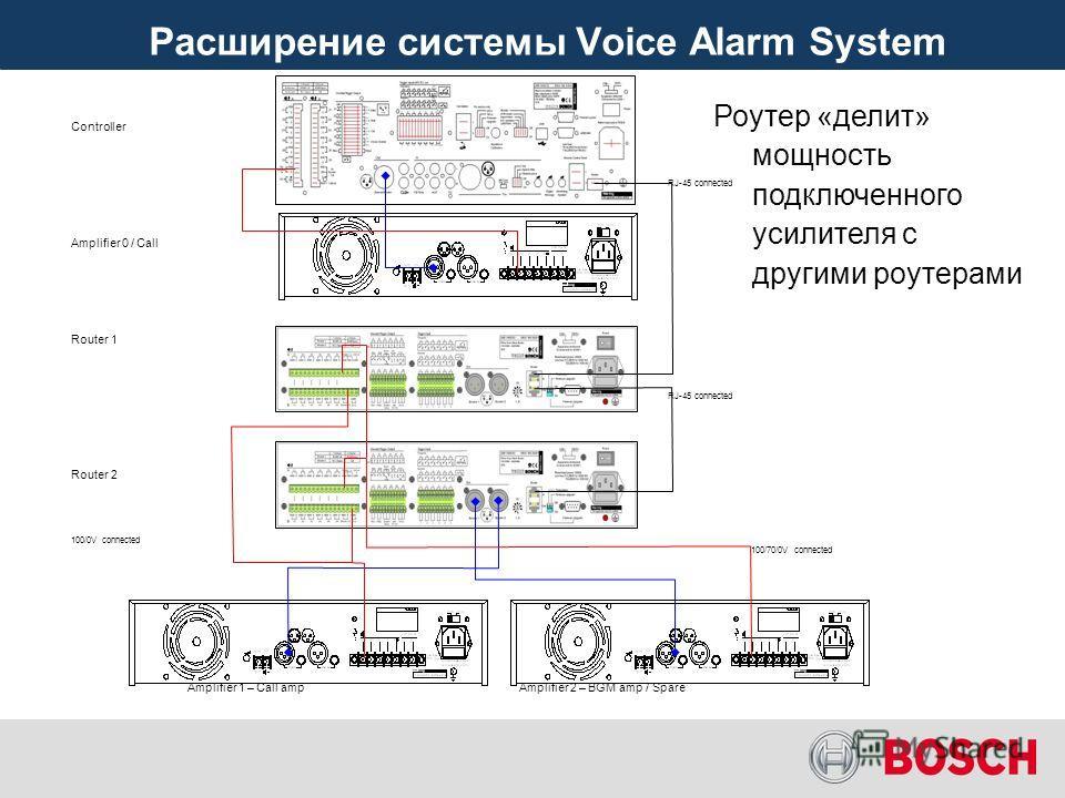Большее число зон с одним контроллером Расширение системы Voice Alarm System Большее число зон с одним контроллером Контроллер «делит» выходную мощность 240 Вт встроенного усилителя с роутерами