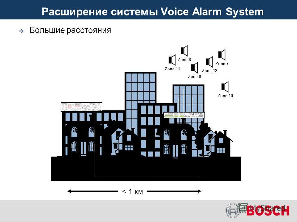 Большие расстояния Zone 7Zone 8Zone 9Zone 10Zone 11Zone 12 ? ¥ £ $ Расширение системы Voice Alarm System