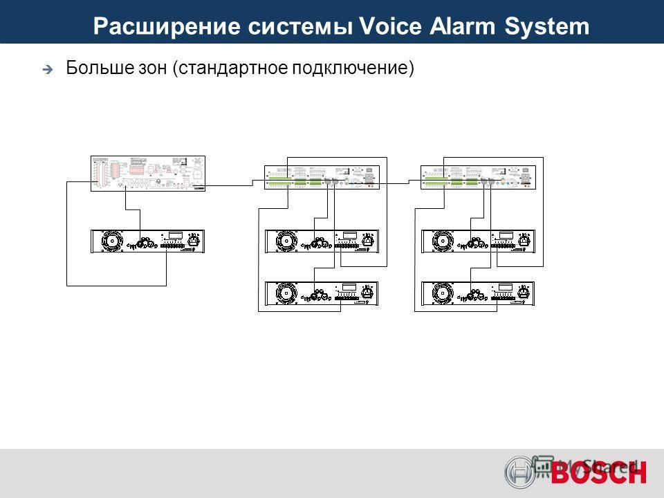 Voice Alarm System – контроль линий Контроль линий по методу детектирования тестового 20 кГц сигнала: