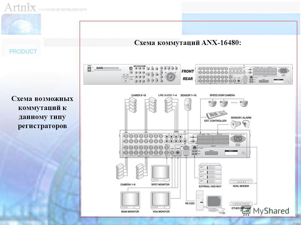 Схема возможных коммутаций к данному типу регистраторов Схема коммутаций ANX-16480: