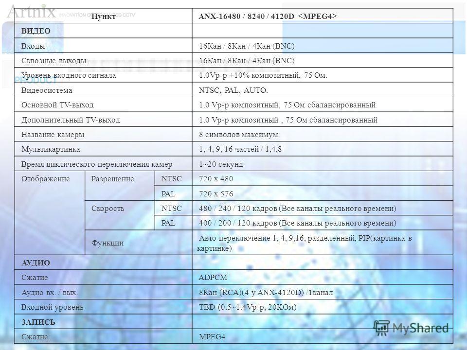Пункт ANX-16480 / 8240 / 4120D ВИДЕО Входы 16Кан / 8Кан / 4Кан (BNC) Сквозные выходы 16Кан / 8Кан / 4Кан (BNC) Уровень входного сигнала 1.0Vp-p +10% композитный, 75 Oм. Видеосистема NTSC, PAL, AUTO. Основной TV-выход 1.0 Vp-p композитный, 75 Oм сбала