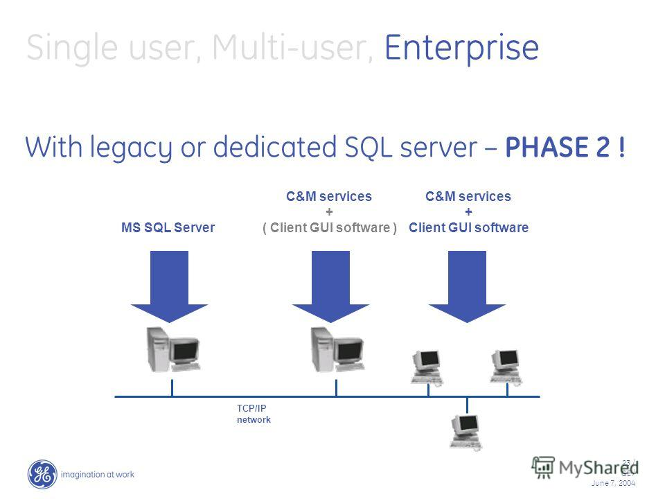 23 / GE / June 7, 2004 Single user, Multi-user, Enterprise With legacy or dedicated SQL server – PHASE 2 ! TCP/IP network C&M services + ( Client GUI software ) C&M services + Client GUI software MS SQL Server