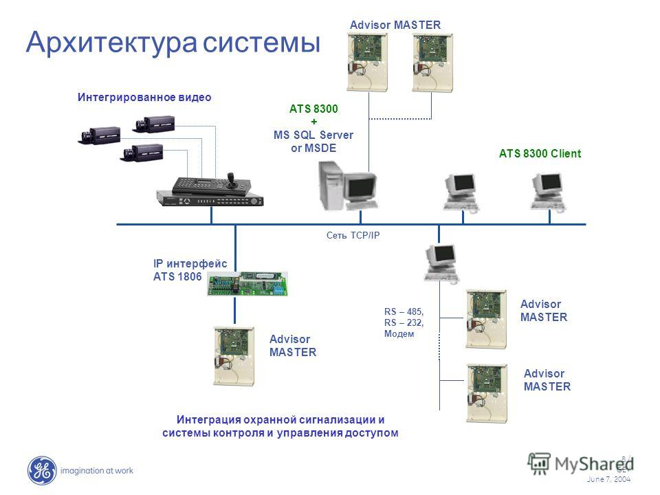 8 / GE / June 7, 2004 Архитектура системы Сеть TCP/IP ATS 8300 Client Интегрированное видео RS – 485, RS – 232, Модем Advisor MASTER ATS 8300 + MS SQL Server or MSDE Advisor MASTER IP интерфейс ATS 1806 Интеграция охранной сигнализации и системы конт