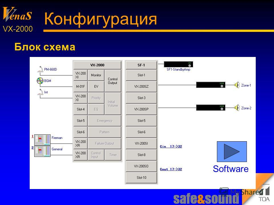 Background Design: Torsten Kranz V V ena s VX-2000 2 Конфигурация Блок схема Software