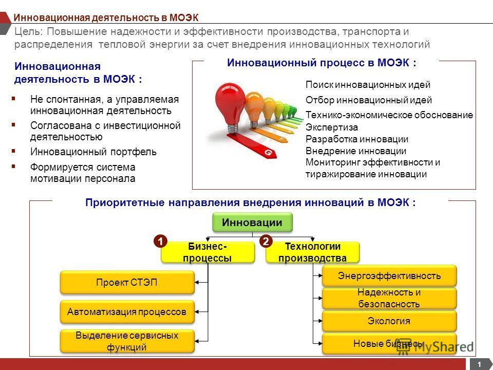 ОАО «МОЭК» и Инновации: инструменты, механизмы, реализация Москва, 2012 г.