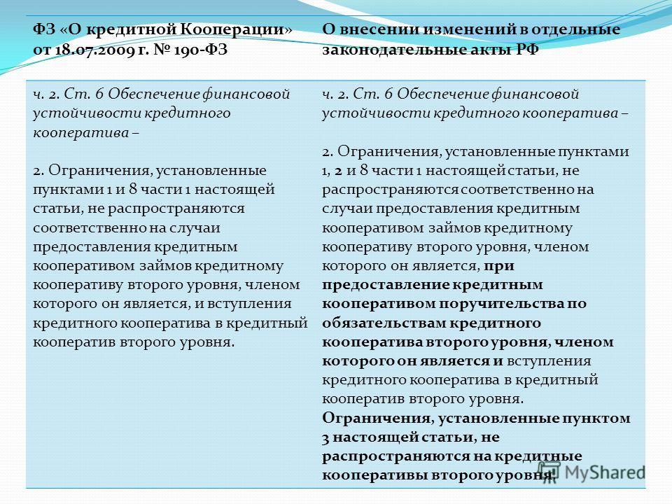 ФЗ «О кредитной Кооперации» от 18.07.2009 г. 190-ФЗ О внесении изменений в отдельные законодательные акты РФ ч. 2. Ст. 6 Обеспечение финансовой устойчивости кредитного кооператива – 2. Ограничения, установленные пунктами 1 и 8 части 1 настоящей стать