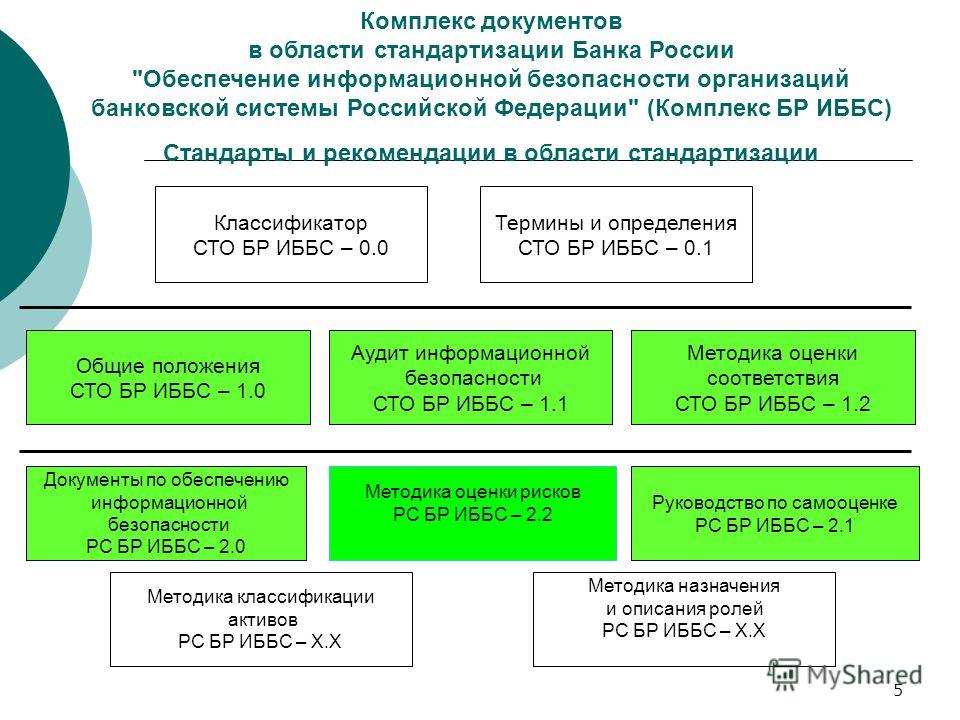 5 Комплекс документов в области стандартизации Банка России