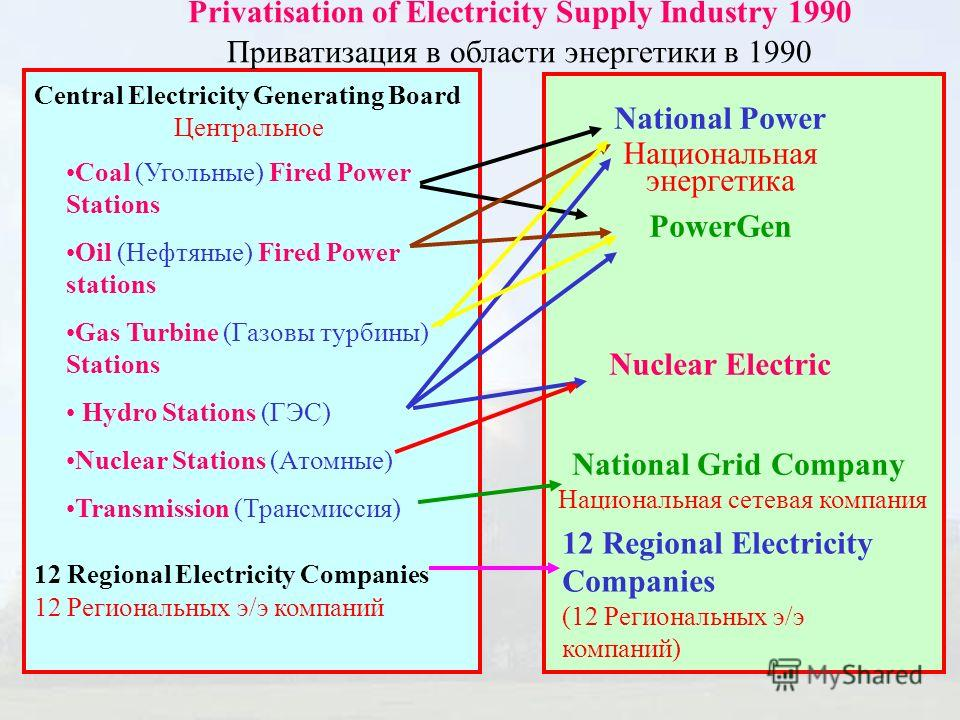 Central Electricity Generating Board Центральное 12 Regional Electricity Companies 12 Региональных э/э компаний Coal (Угольные) Fired Power Stations Oil (Нефтяные) Fired Power stations Gas Turbine (Газовы турбины) Stations Hydro Stations (ГЭС) Nuclea