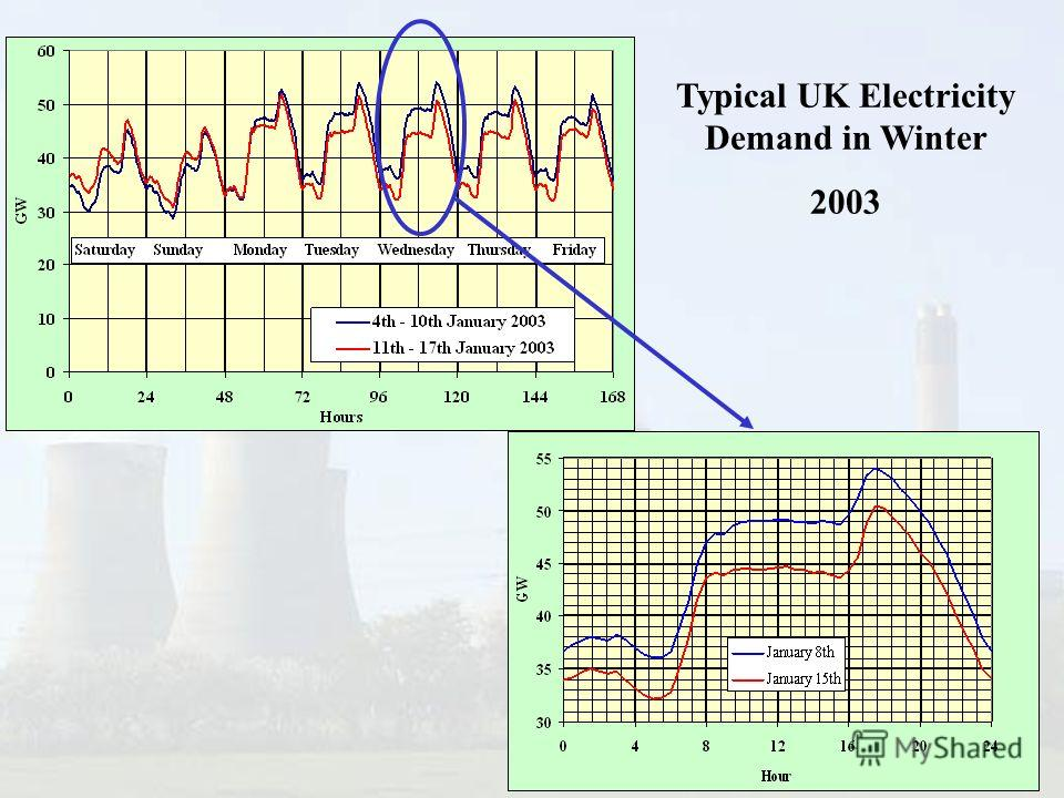 Typical UK Electricity Demand in Winter 2003