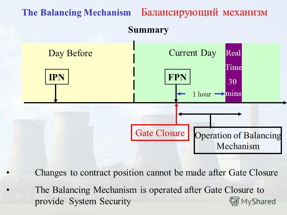 The Balancing Mechanism Балансирующий механизм Day Before Current Day IPNFPN Gate Closure Real Time 30 mins 3.5 hours 1 hour Operation of Balancing Mechanism Summary Changes to contract position cannot be made after Gate Closure The Balancing Mechani