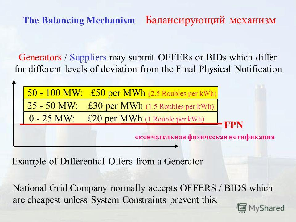 The Balancing Mechanism Балансирующий механизм Generators / Suppliers may submit OFFERs or BIDs which differ for different levels of deviation from the Final Physical Notification National Grid Company normally accepts OFFERS / BIDS which are cheapes
