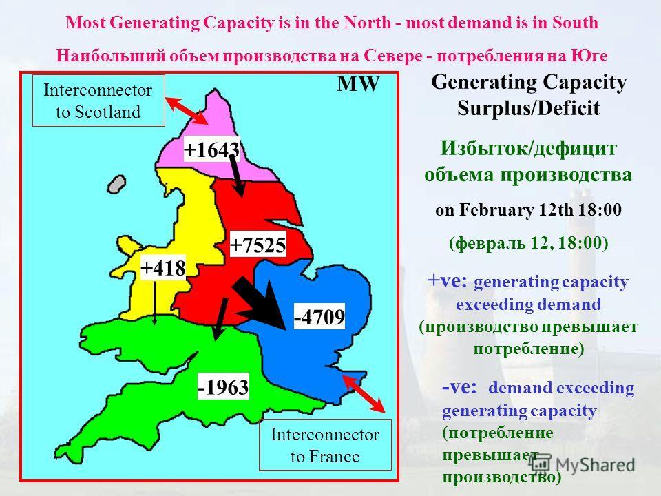 +1643 +7525 -4709 -1963 +418 Generating Capacity Surplus/Deficit Избыток/дефицит объема производства on February 12th 18:00 (февраль 12, 18:00) +ve: generating capacity exceeding demand (производство превышает потребление) -ve: demand exceeding gener