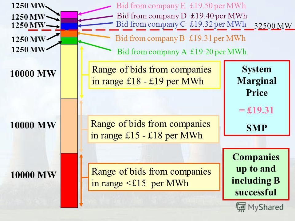 Bid from company B £19.31 per MWh Bid from company A £19.20 per MWh Bid from company D £19.40 per MWh Bid from company E £19.50 per MWh Bid from company C £19.32 per MWh Range of bids from companies in range £18 - £19 per MWh Range of bids from compa