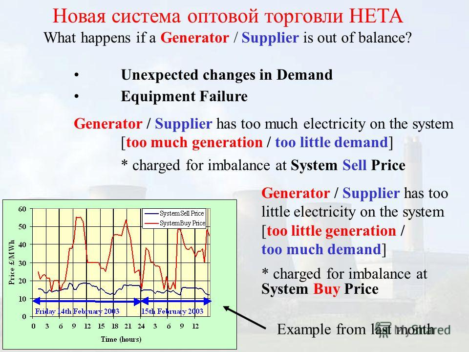 Новая система оптовой торговли НЕТА What happens if a Generator / Supplier is out of balance? Unexpected changes in Demand Equipment Failure Generator / Supplier has too much electricity on the system [too much generation / too little demand] * charg
