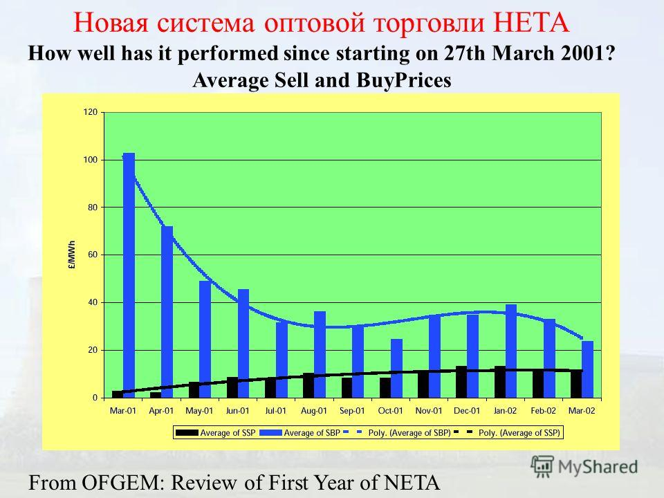 Новая система оптовой торговли НЕТА How well has it performed since starting on 27th March 2001? Average Sell and BuyPrices From OFGEM: Review of First Year of NETA