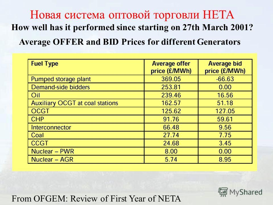Новая система оптовой торговли НЕТА How well has it performed since starting on 27th March 2001? Average OFFER and BID Prices for different Generators From OFGEM: Review of First Year of NETA