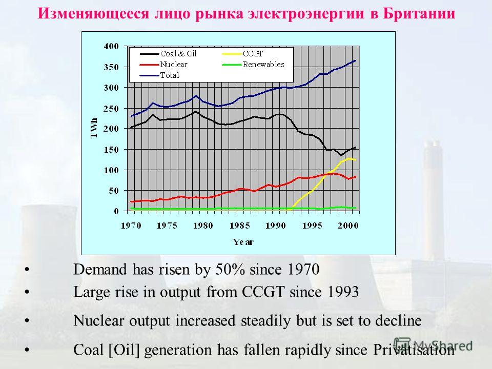 Изменяющееся лицо рынка электроэнергии в Британии Demand has risen by 50% since 1970 Large rise in output from CCGT since 1993 Nuclear output increased steadily but is set to decline Coal [Oil] generation has fallen rapidly since Privatisation