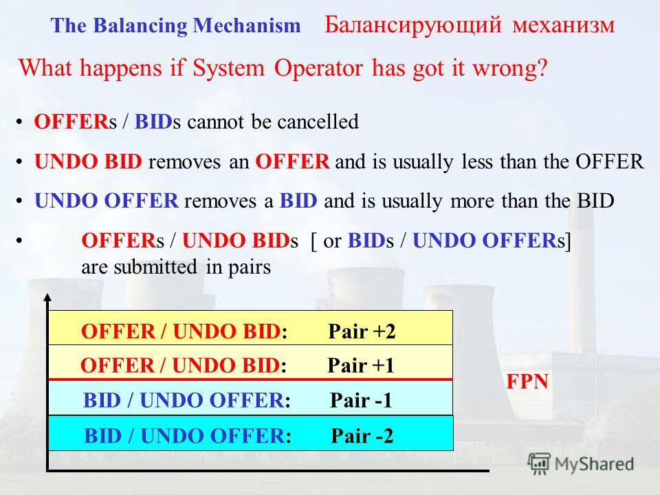 The Balancing Mechanism Балансирующий механизм What happens if System Operator has got it wrong? OFFERs / BIDs cannot be cancelled UNDO BID removes an OFFER and is usually less than the OFFER UNDO OFFER removes a BID and is usually more than the BID