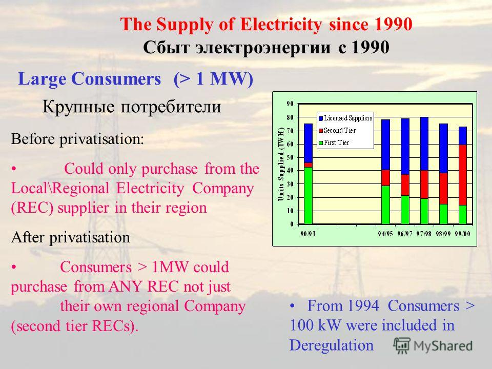 The Supply of Electricity since 1990 Сбыт электроэнергии с 1990 Large Consumers (> 1 MW) Крупные потребители Before privatisation: Could only purchase from the Local\Regional Electricity Company (REC) supplier in their region After privatisation Cons