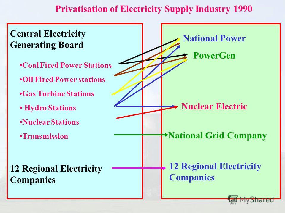 Central Electricity Generating Board 12 Regional Electricity Companies Coal Fired Power Stations Oil Fired Power stations Gas Turbine Stations Hydro Stations Nuclear Stations Transmission National Power PowerGen Nuclear Electric National Grid Company
