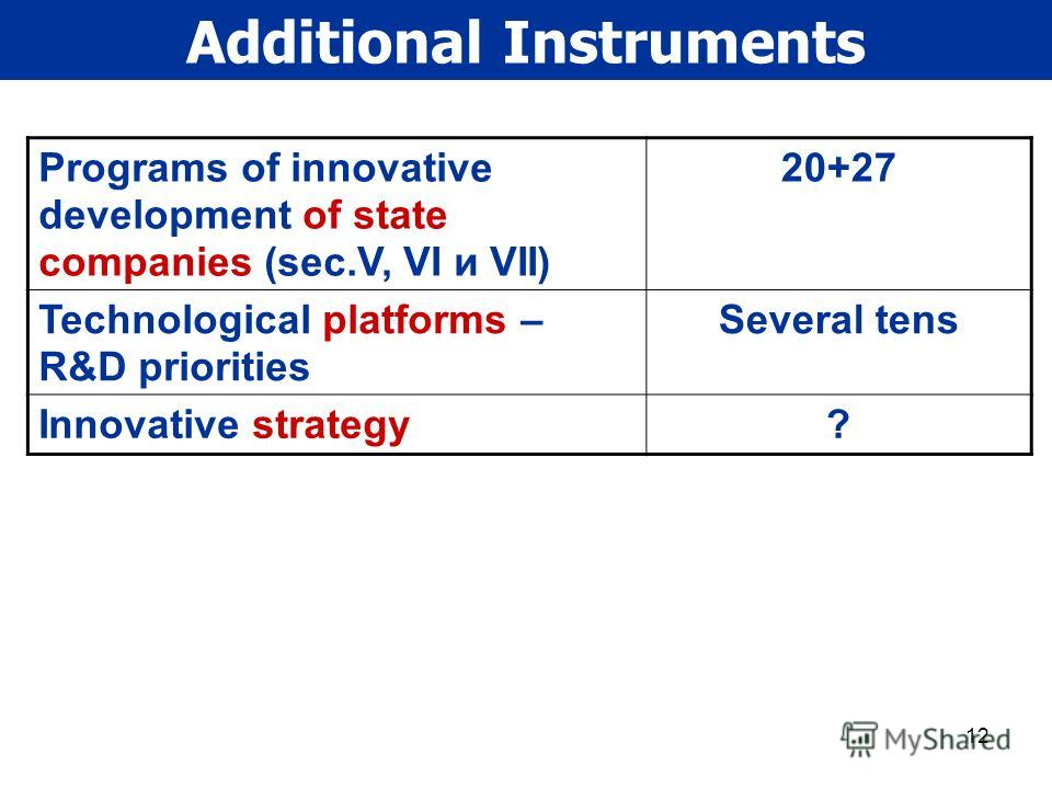 12 Additional Instruments Programs of innovative development of state companies (sec.V, VI и VII) 20+27 Technological platforms – R&D priorities Several tens Innovative strategy?