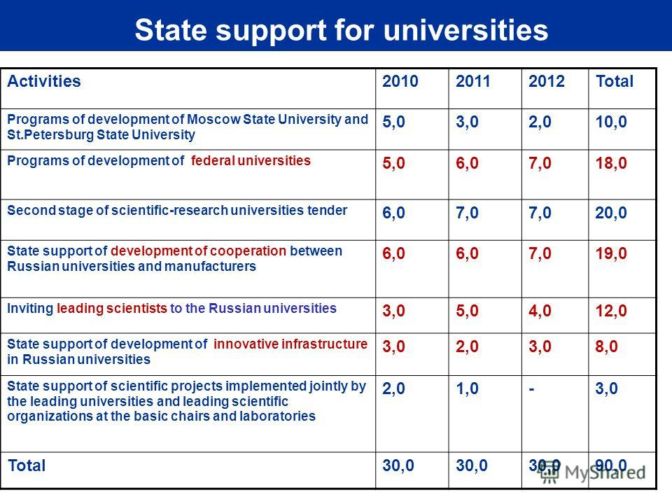State support for universities Activities201020112012Total Programs of development of Moscow State University and St.Petersburg State University 5,03,02,010,0 Programs of development of federal universities 5,06,07,018,0 Second stage of scientific-re