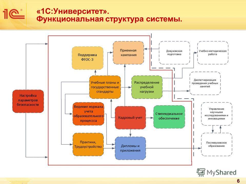 666 «1С:Университет». Функциональная структура системы.