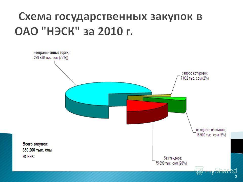 3 Схема государственных закупок в ОАО НЭСК за 2010 г.