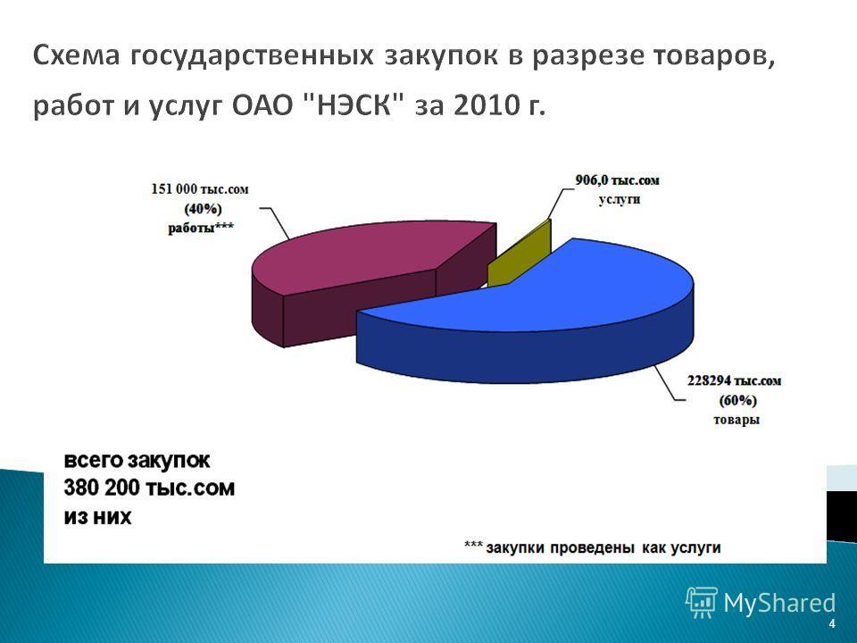 4 Схема государственных закупок в разрезе товаров, работ и услуг ОАО НЭСК за 2010 г.