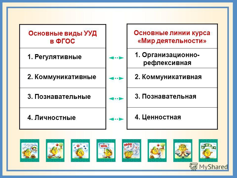 Программа надпредметного курса «Мир деятельности» 4 содержательно-методические линии: организационно-рефлексивная; коммуникативная; познавательная; ценностная.